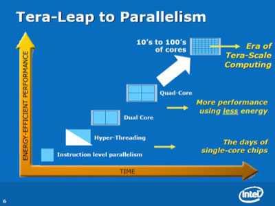 intel80coreimg1 - Intel Tera Scale: il processore a 80 core