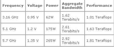searchintel80coreimg1 - Intel Tera Scale: il processore a 80 core