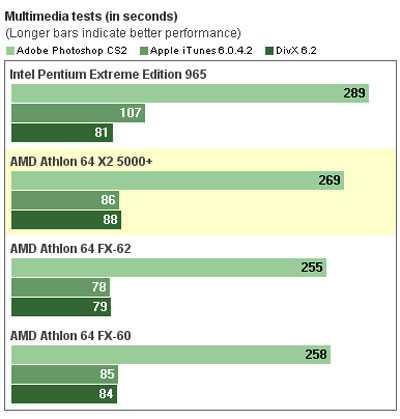 AMD5000Benchamark2 - Pronti per Vista con il nostro Pc test