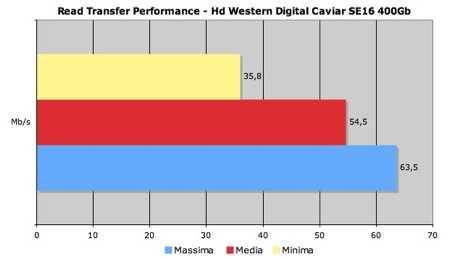 CaviarSE16Read - Pronti per Vista con il nostro Pc test