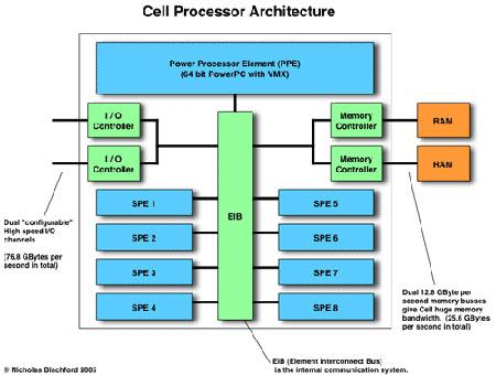 architetturacell1022008 - Playstation 3 avrà presto un processore Cell a 45 Nm