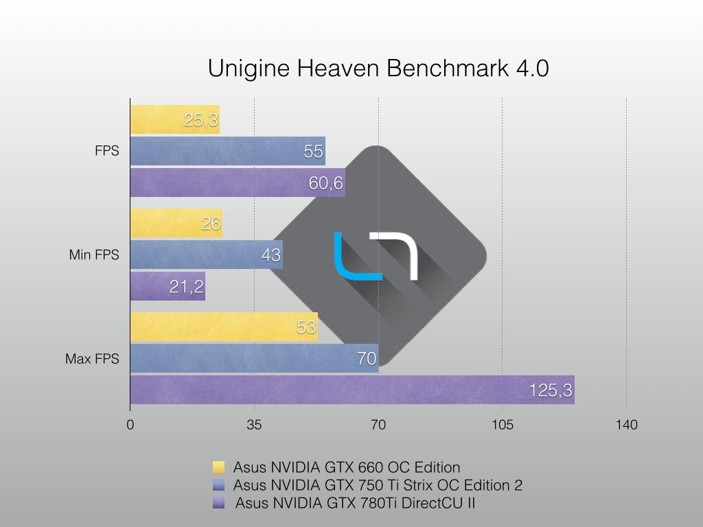Unigine-Heaven-Grafico-.001
