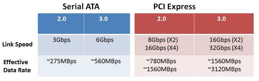 PCIe vs SATA limit ac - Guida agli SSD M.2, la nuova generazione di memorie di massa ultraveloci