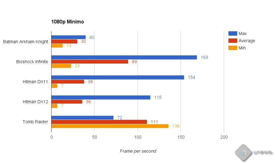 1080p Minimo - Recensione HP Pavillon Gaming