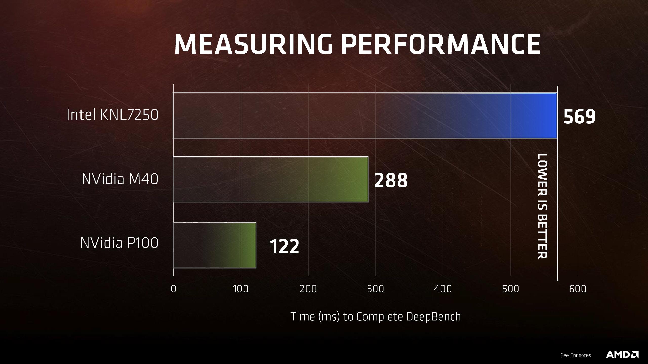 AMD Radeon Vega Frontier Edition Tesla P100