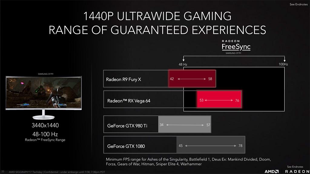 AMD Radeon RX Vega 64 UltraWide Performance Versus GTX 1080 - AMD, svelati ufficialmente prezzi e specifiche delle nuove GPU RX Vega 56 e RX Vega 64