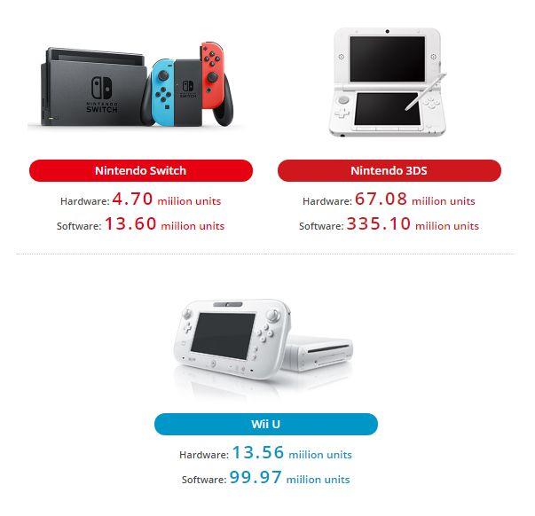 Screenshot 7 26 2017 9 05 41 AM - Nintendo Switch, vendute 4,70 milioni di unità