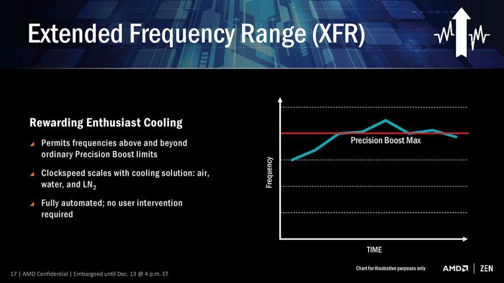 XFR 1024x576 - AMD Ryzen - Recensione AMD Ryzen 7 1800X