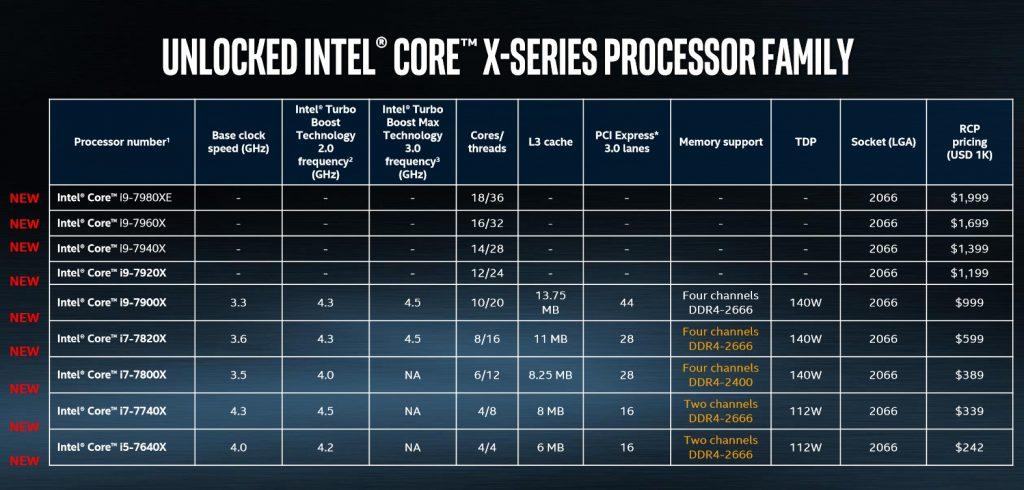 intel LineupX 1024x490 - Intel mostra prezzi e lineup dell'intera famiglia di processori X