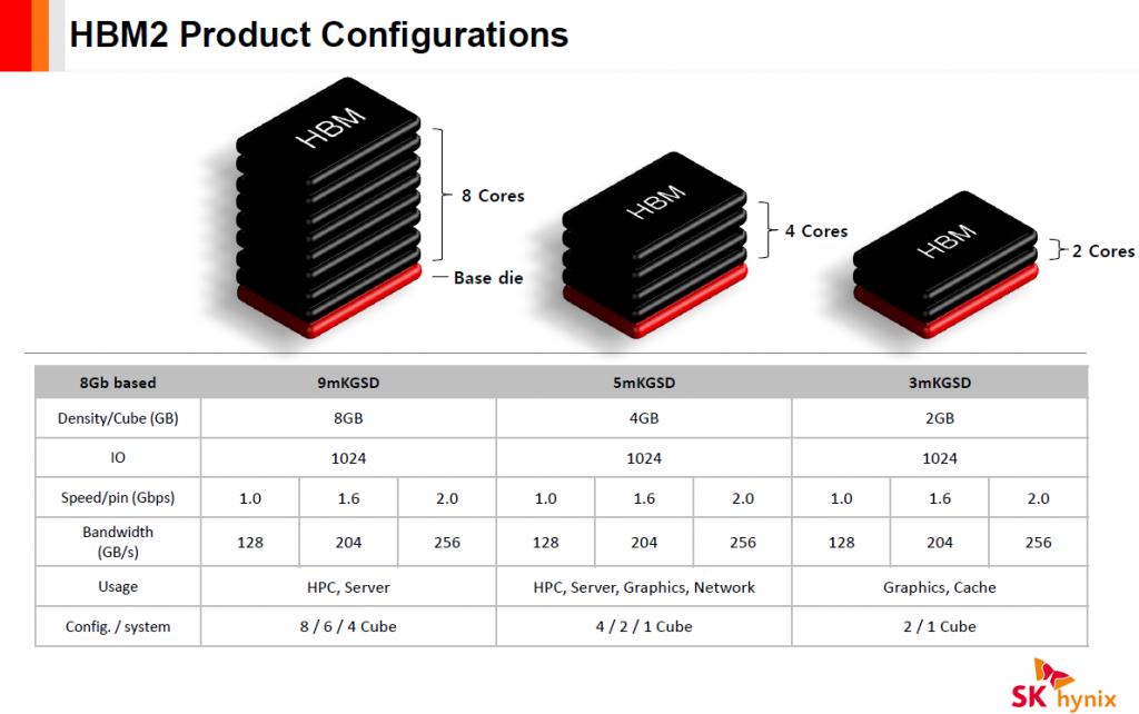 sk hynix hbm2 implementations 1024x642 - Samsung aumenta la produzione di memorie HBM2, è NVIDIA a richiederle?