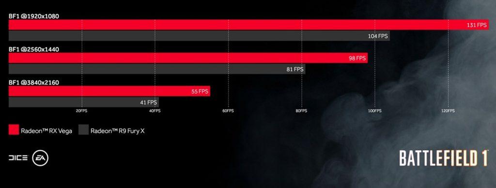 big benchmarks vega.jpg 1024x389 - Speciale AMD RX Vega 64: quanto costa davvero una piattaforma gaming AMD?