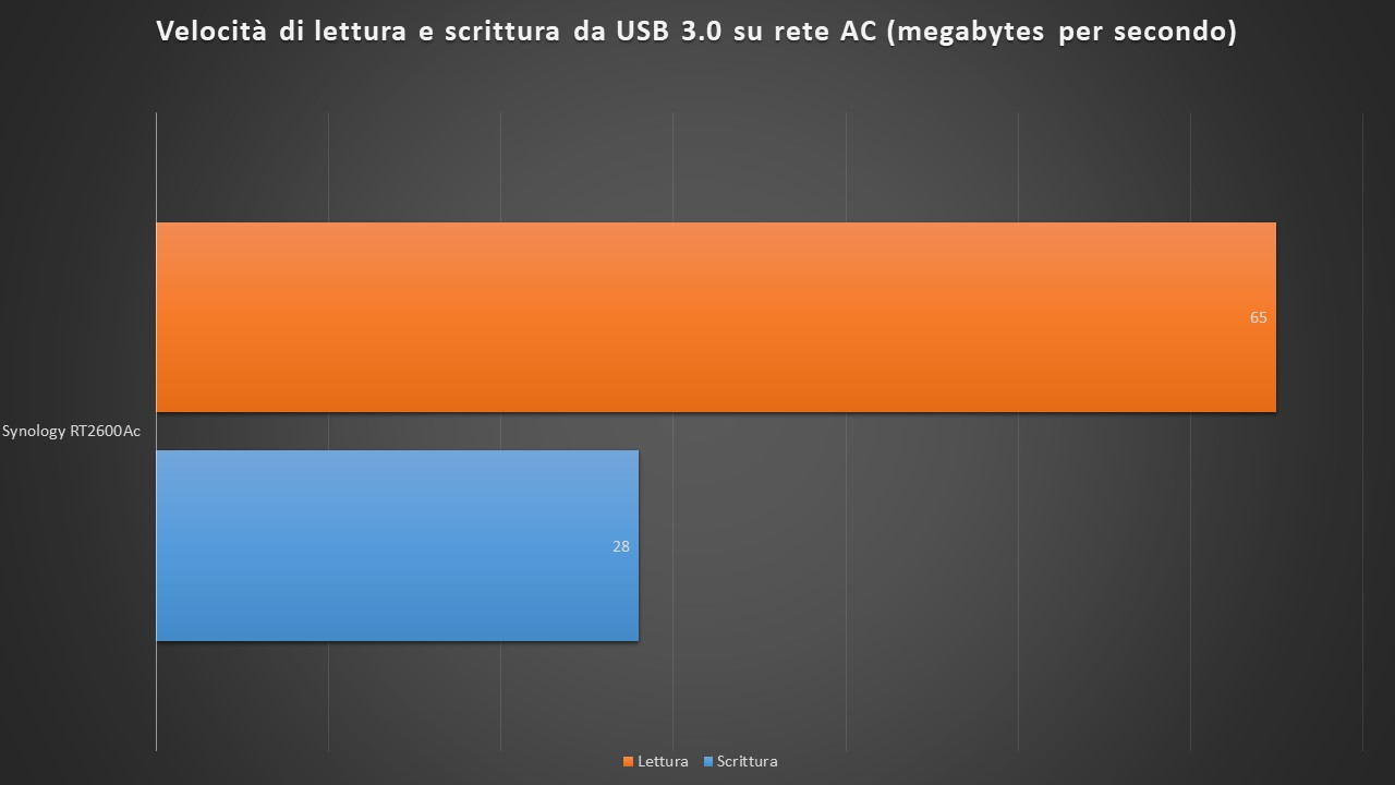 4newsynologyrt2600ac3 - Recensione router Synology RT2600ac