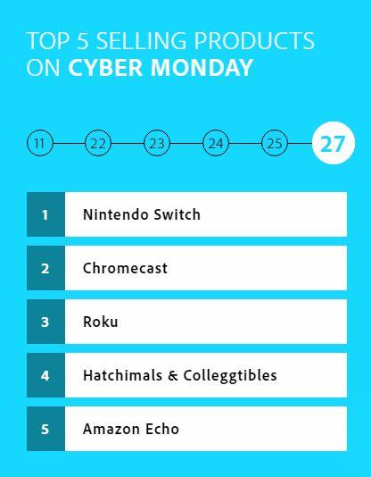 SwitchCyberMonday - Nintendo Switch: dominate le vendite online durante il Cyber Monday
