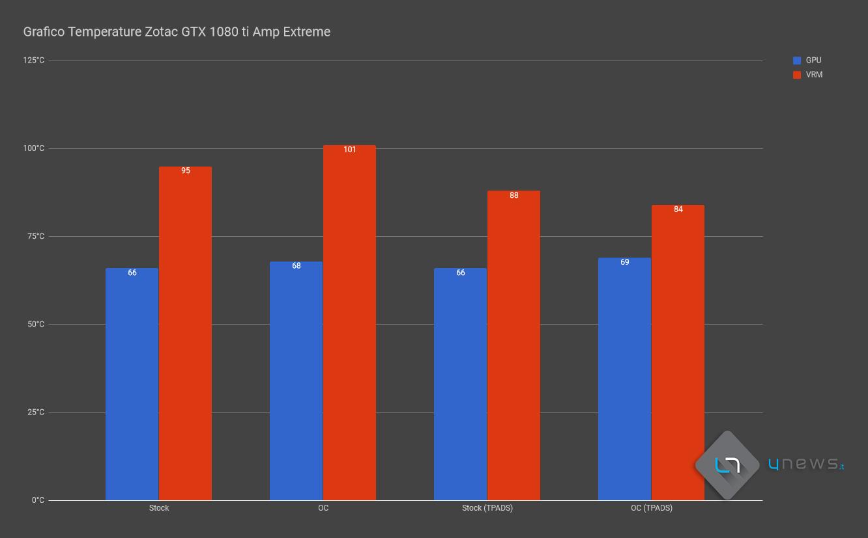 grafico temperature ZOTACAMPEXTREME - ZOTAC GeForce GTX 1080 Ti AMP! Extreme, recensione, analisi termica e guida all'overclock con sostituzione dei thermal pads