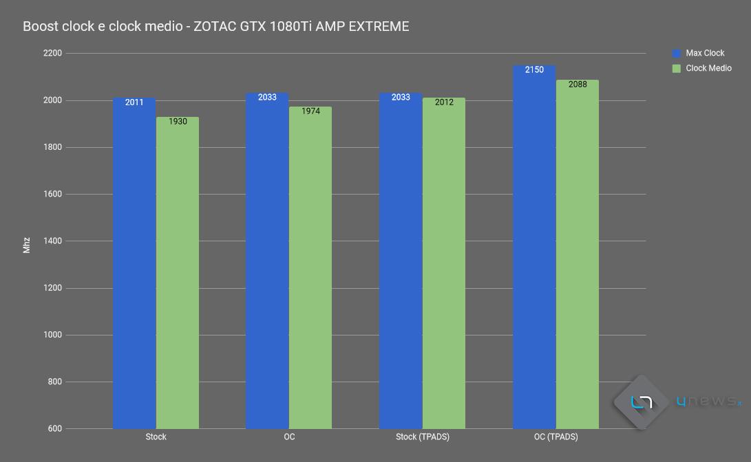 graficoCLOCKZOTACAMPEXTREME - ZOTAC GeForce GTX 1080 Ti AMP! Extreme, recensione, analisi termica e guida all'overclock con sostituzione dei thermal pads