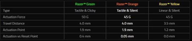 razerswitchcompare - Recensione Razer Blackwidow Chroma Tournament Edition V2