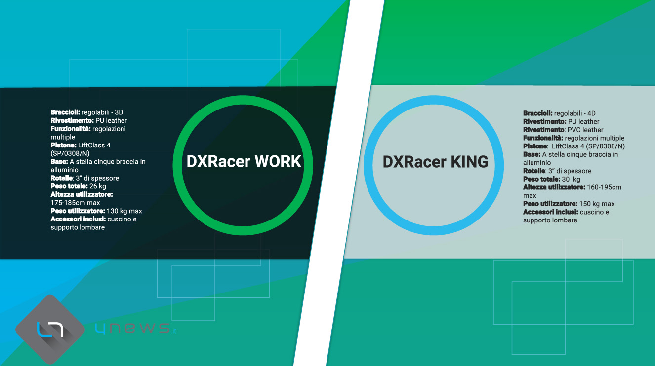 GraficocomparativoDxracerWork KING - Recensione DXRacer WORK e KING