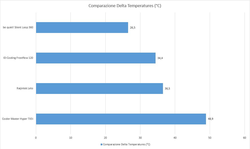 Temperatura corretto - Recensione Raijintek LETO, un ottimo dissipatore economico