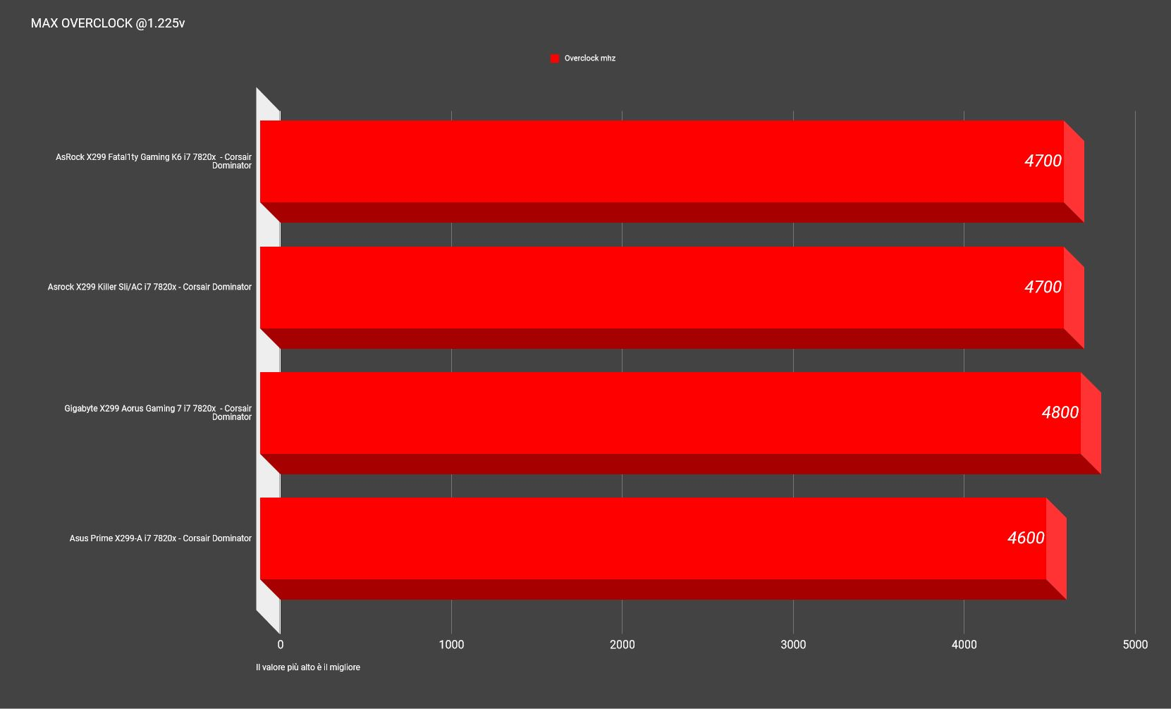 overclcockAsrock x299 - Recensione AsRock X299 Killer SLI/AC e Fatal1ty X299 Gaming K6