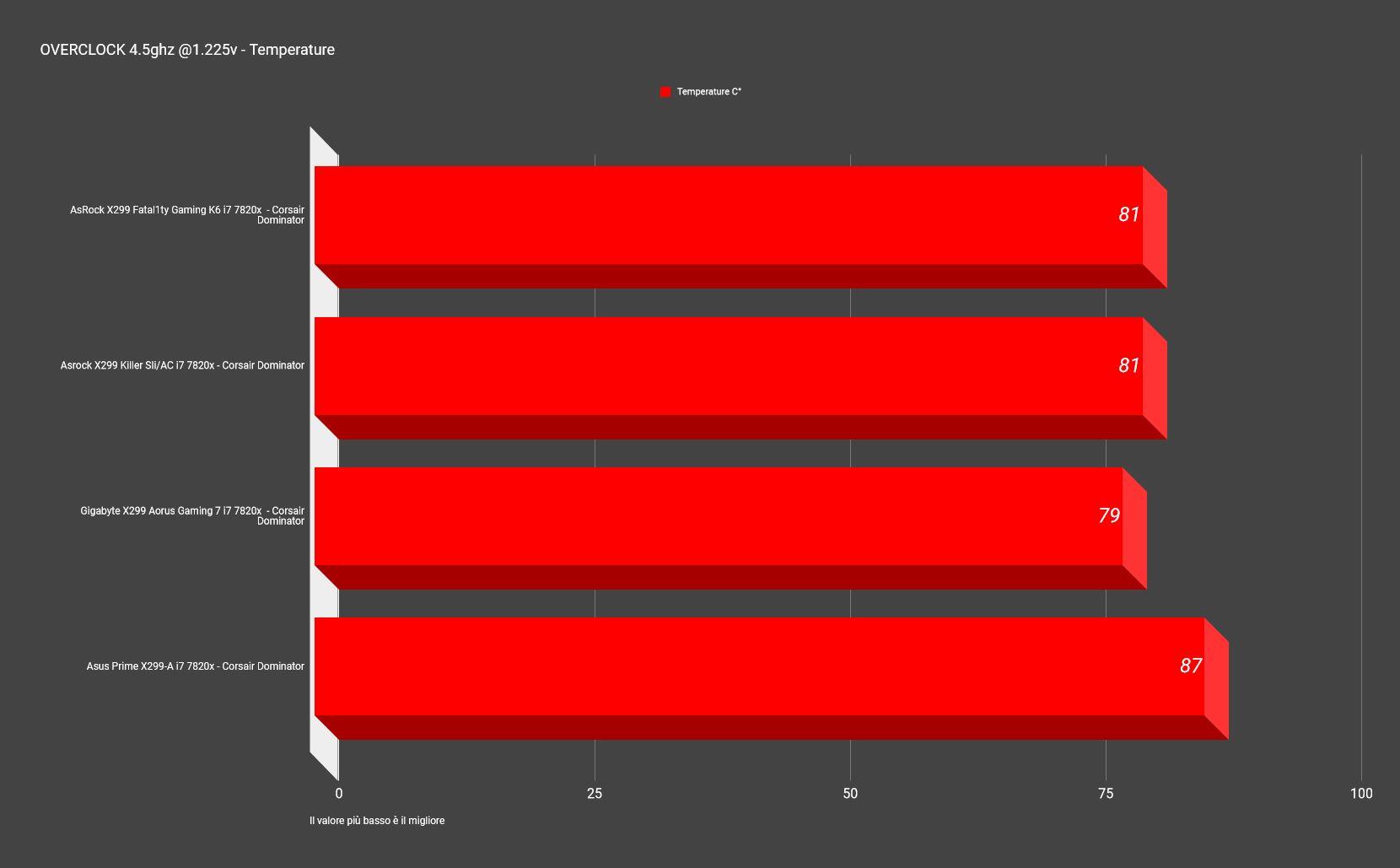 tempoverclockAsrock x299 - Recensione AsRock X299 Killer SLI/AC e Fatal1ty X299 Gaming K6