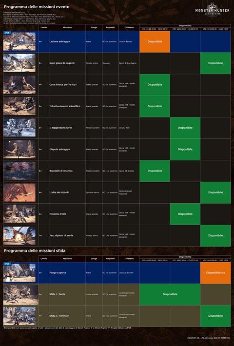 Monsyer Hunter World - Monster Hunter World, disponibile il nuovo aggiornamento