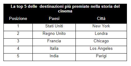 Tabella - Italia, il Bel Paese è tra i cinque set cinematografici più premiati nella storia degli Oscar