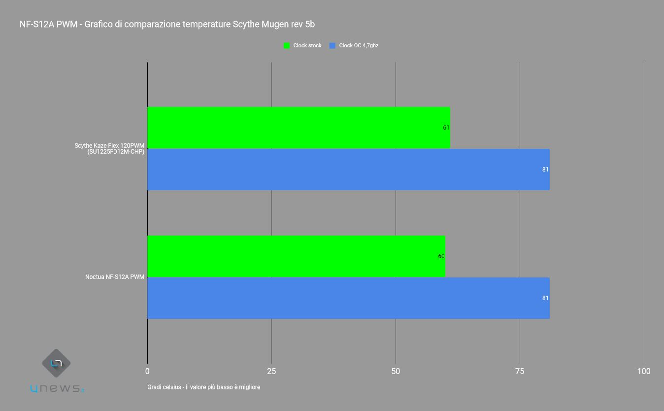 nfs12apWMSCYTHE - Recensione Chromax NF-12, Chromax NF-S12A, NF-A15