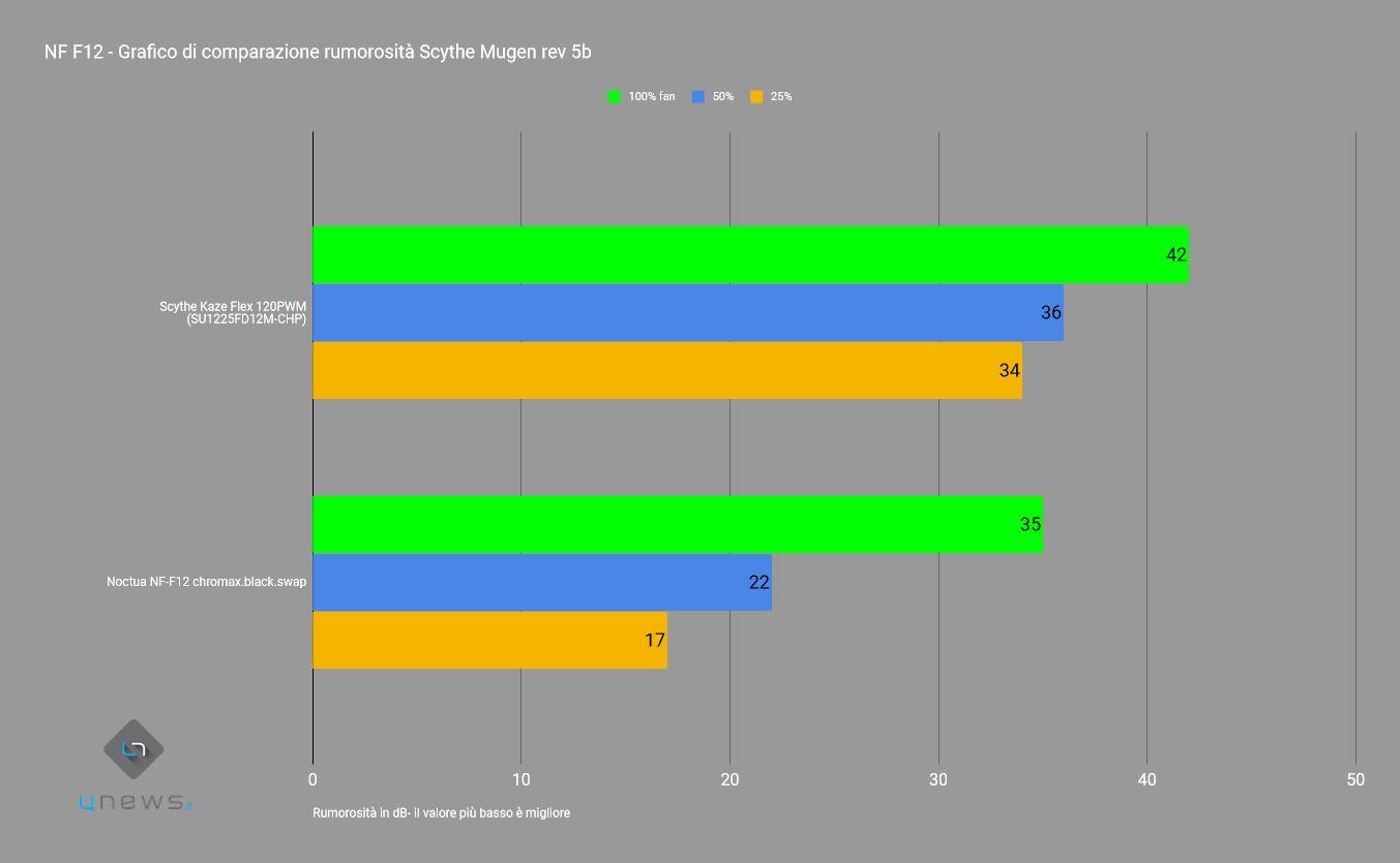 rumorosità - Recensione Chromax NF-12, Chromax NF-S12A, NF-A15