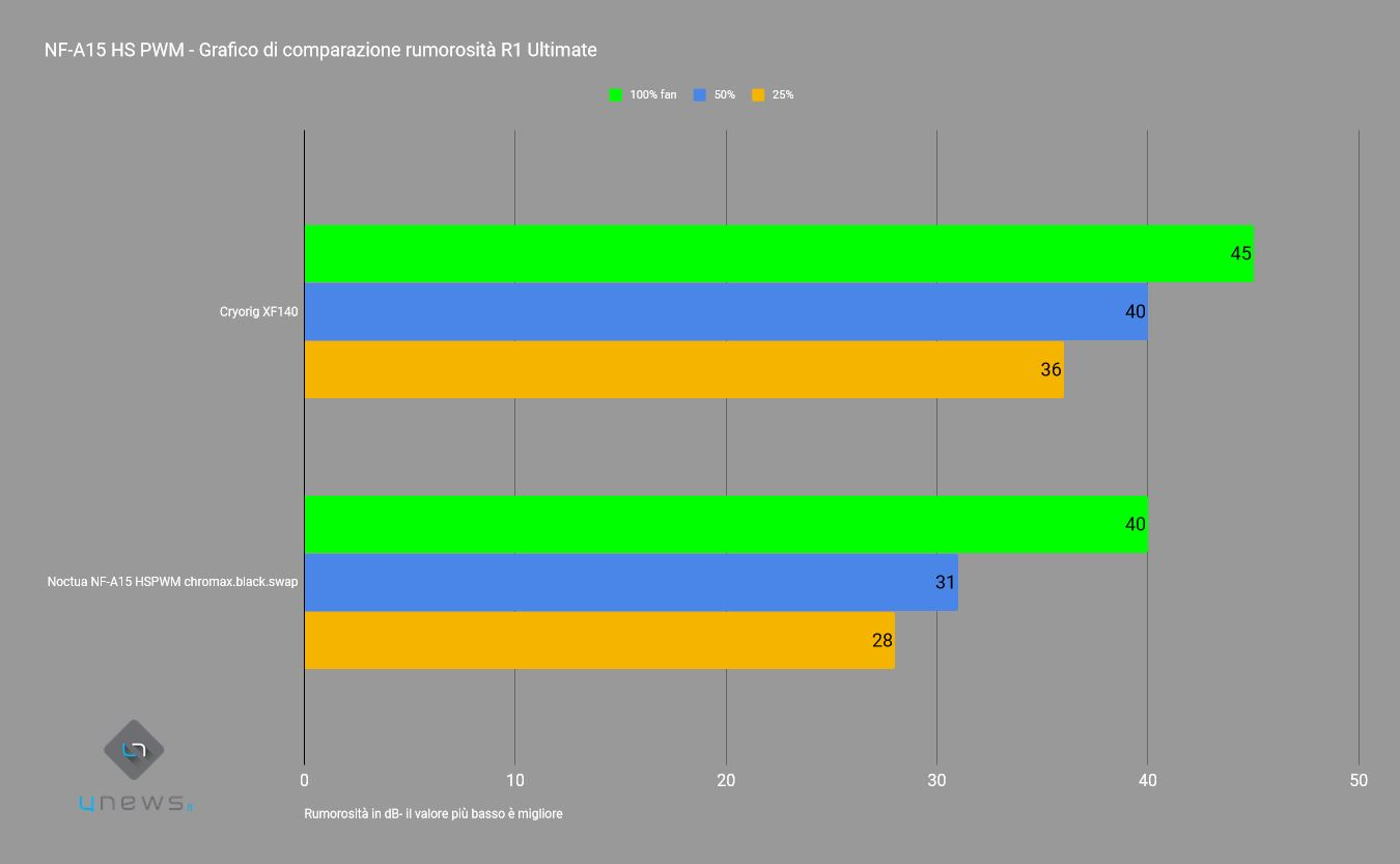 rumorositàA15r1 - Recensione Chromax NF-12, Chromax NF-S12A, NF-A15