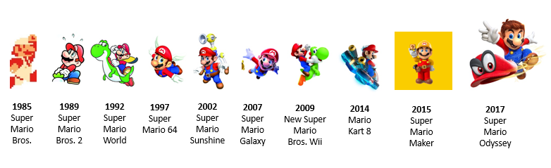 Infografica - Domani si festeggia il Mario Day - Mar10