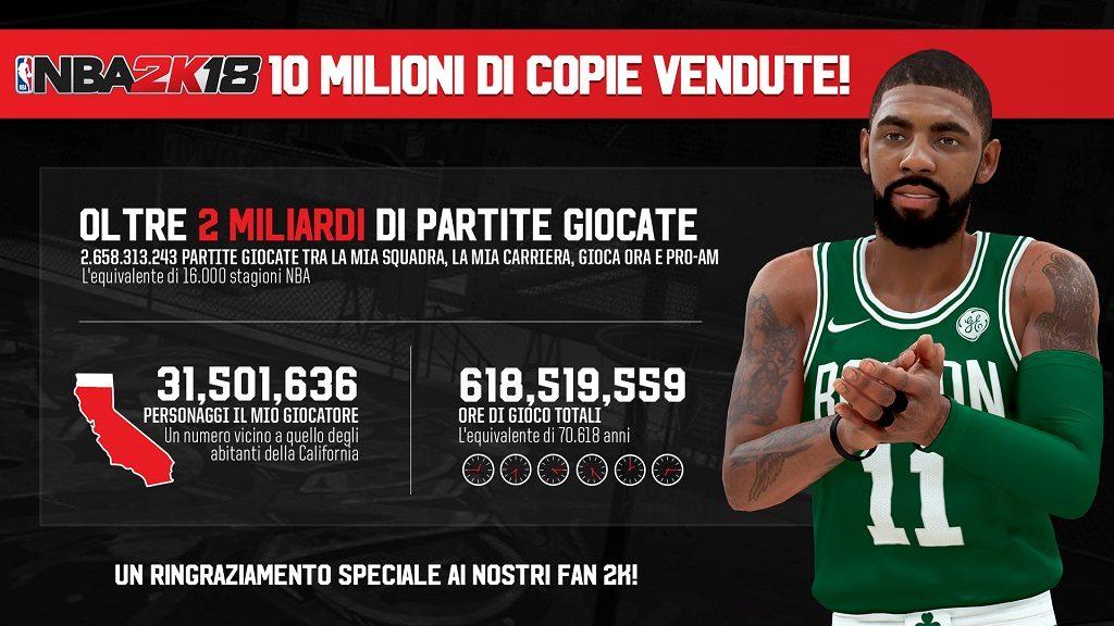 2KSWIN NBA2K18 10MM Stats 2 ITA 1024x576 - 2K Sports, NBA 2K18 ha venduto più di 10 milioni di copie