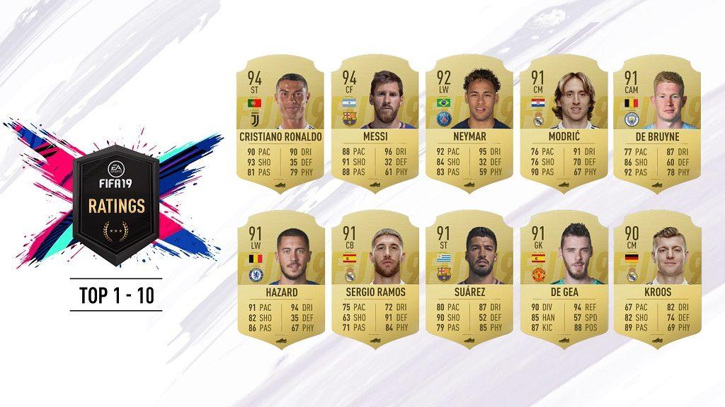 FIFA19 RR01 10 16x9 1024x576 - EA Sports ha svelato i Rating dei dieci giocatori più quotati in FIFA 19.