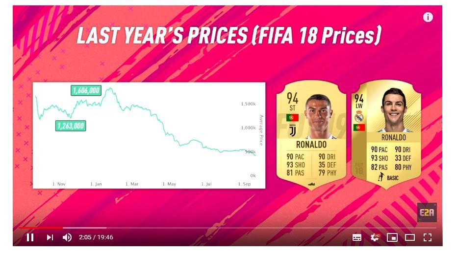Ronaldo Market - FIFA 19 - FUT Ultimate Team, Guida al Black Friday