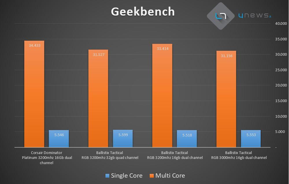 Geekbench - Recensione Crucial Ballistix Tactical Tracer RGB