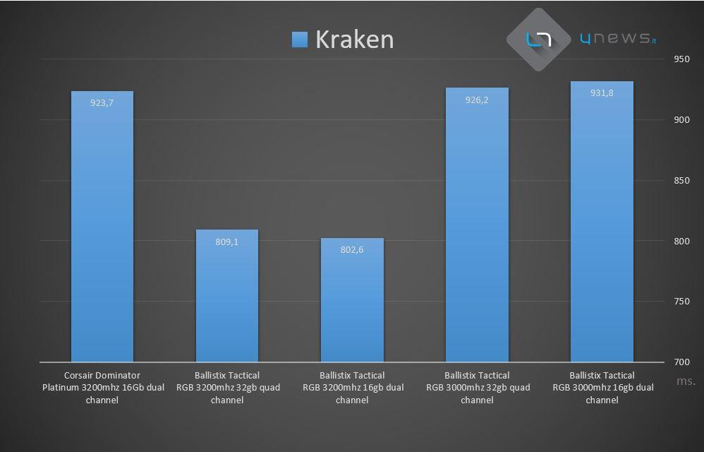 Kraken - Recensione Crucial Ballistix Tactical Tracer RGB