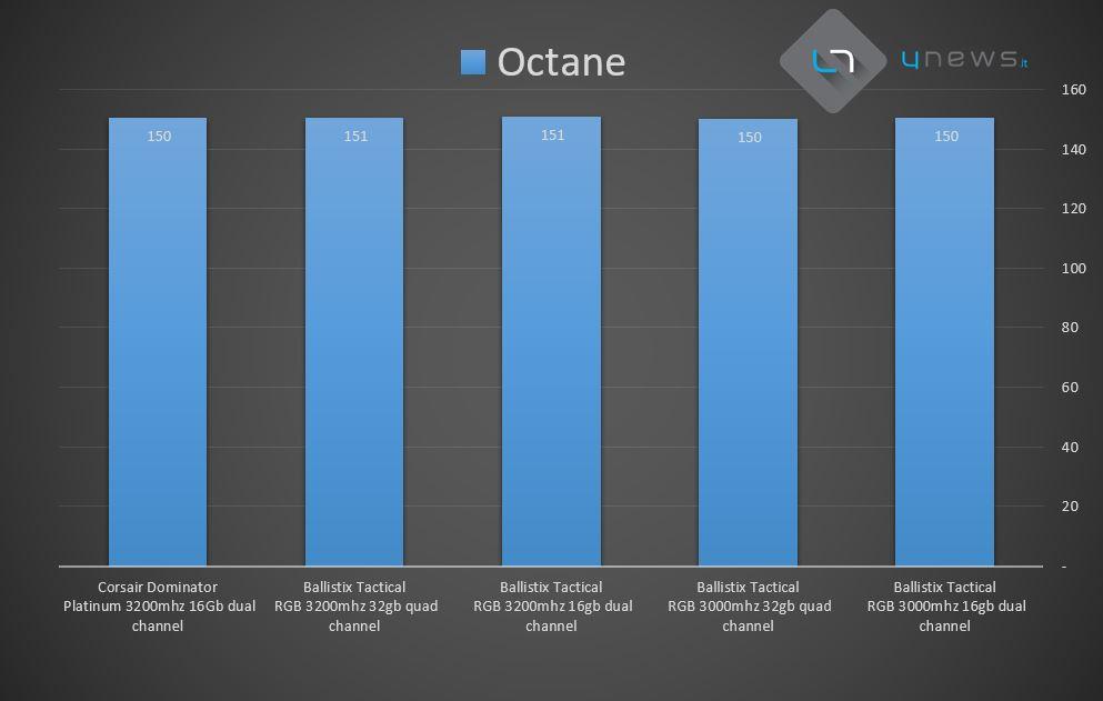 Octane - Recensione Crucial Ballistix Tactical Tracer RGB