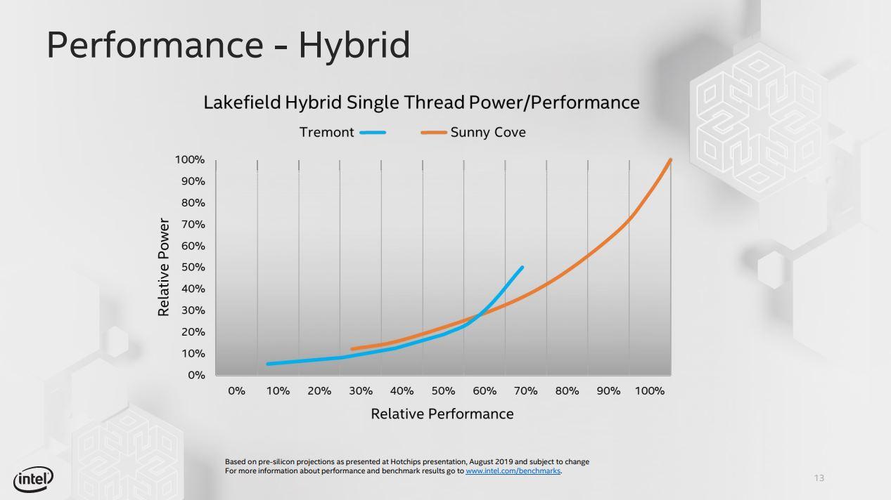 """performanceTremont - Intel introduce la nuova microarchitettura a basso consumo """"Tremont"""""""