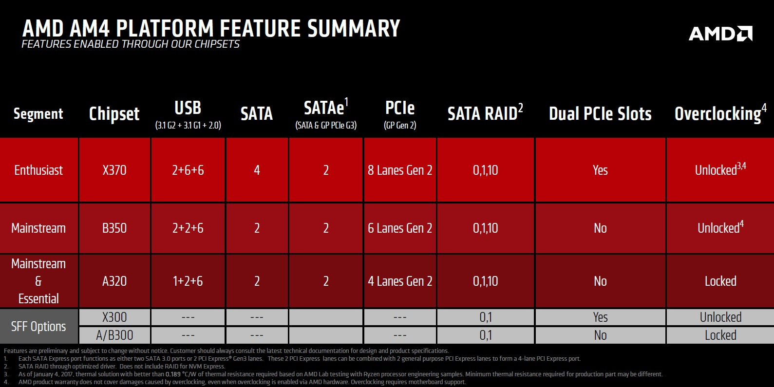 amd am4 chipset differenze - Recensione ECS LIVA SF 110-A320