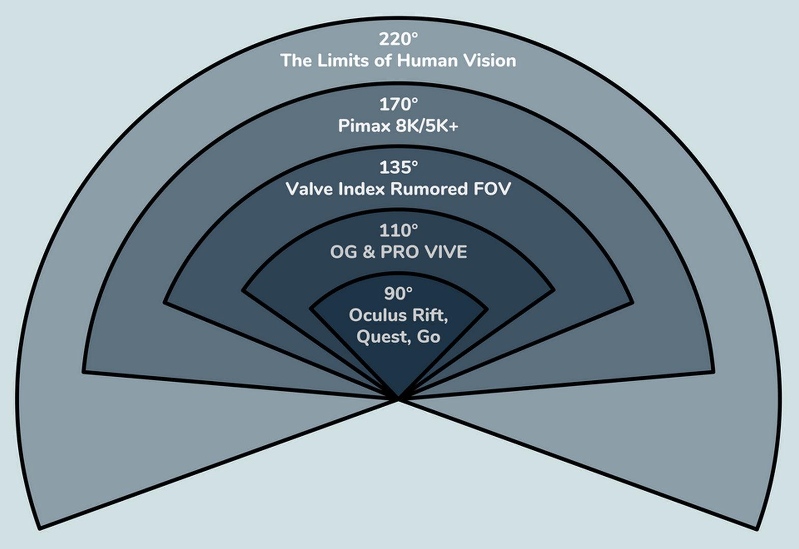 Fov comparazione - Guida per principianti alla VR - Parte II - Il miglior visore VR