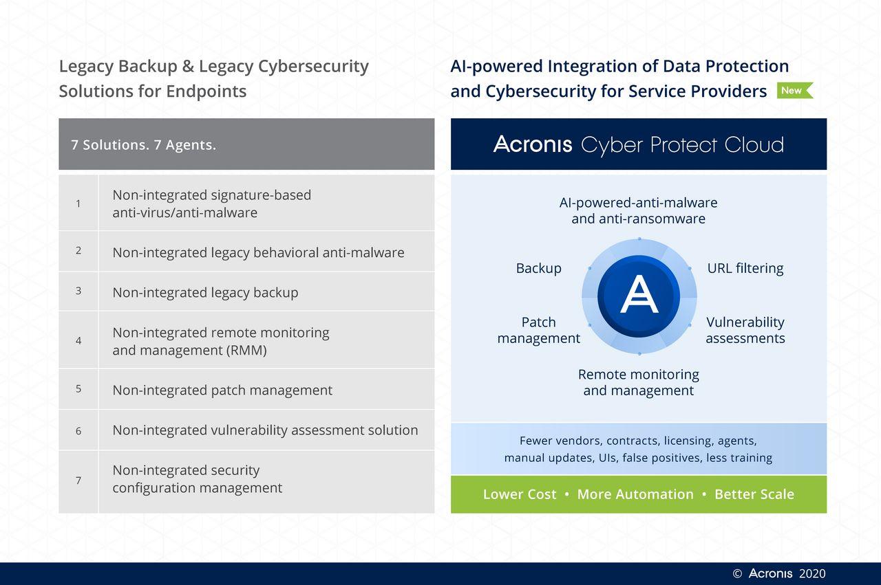 Acronis Cyber Protect Cloud Battlecard 1 - Acronis lancia la piattaforma integrata per la sicurezza informatica Acronis Cyber Protect Cloud