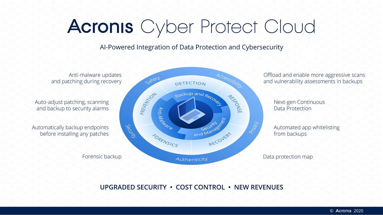 Acronis Cyber Protect Cloud Infographics - Acronis lancia la piattaforma integrata per la sicurezza informatica Acronis Cyber Protect Cloud