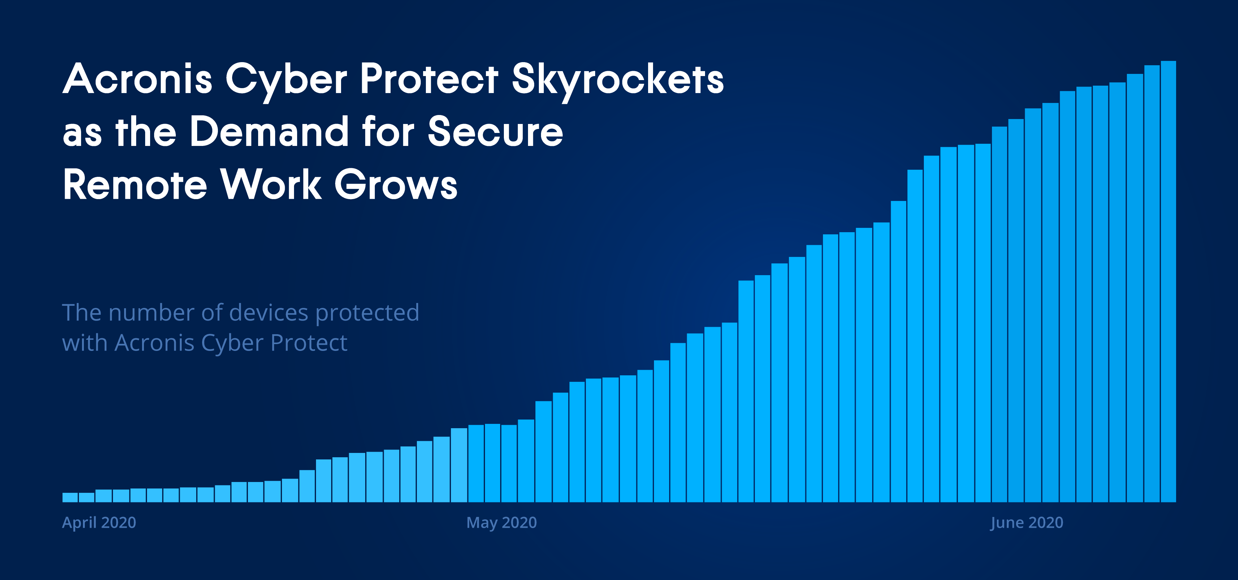 Acronis Cyber Protect Devices Protected v2 02 - Acronis Cyber Protect disponibile per tutti in versione beta