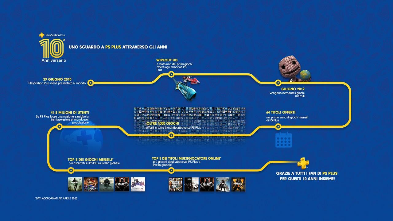Plus10Year infographic 003a 1920x1080 v1 MELIT - PlayStation Plus, Sony annuncia i giochi gratuiti per il mese di luglio 2020
