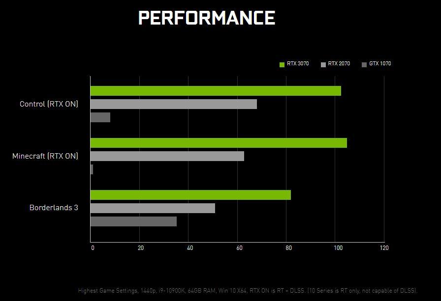 rtx 3070 performance - NVIDIA RTX 3090, 3080 e 3070: dove acquistare al miglior prezzo e configurazioni consigliate
