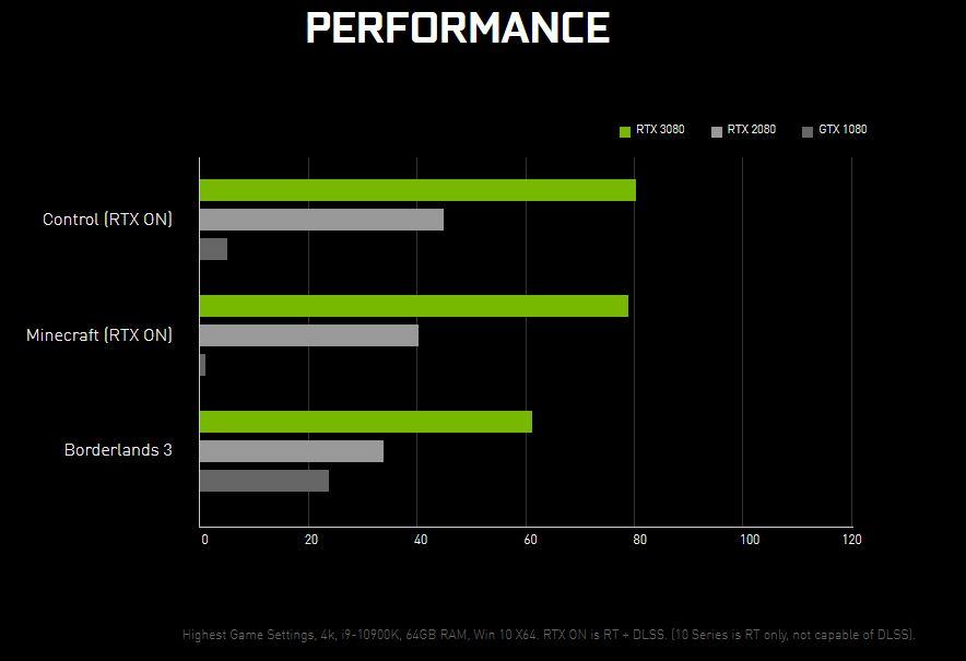 rtx 3080 performance - NVIDIA RTX 3090, 3080 e 3070: dove acquistare al miglior prezzo e configurazioni consigliate