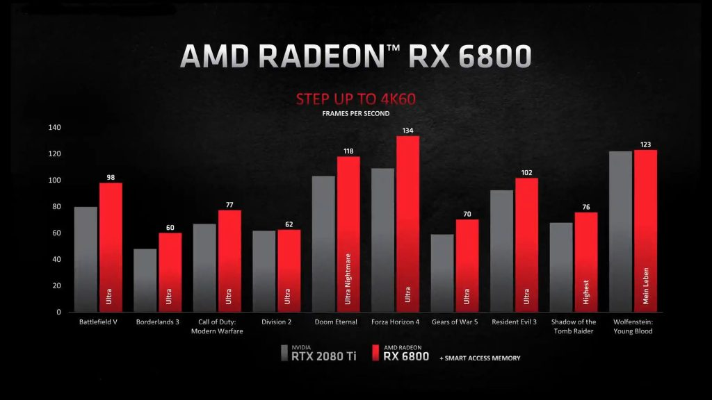 AMD Radeon RX 6800 vs GeForce RTX 2080 Ti 1024x576 - RTX 3070, 3080 e 3090 vs RX 6800, 6800 XT e 6900 XT: specifiche a confronto e quale scegliere