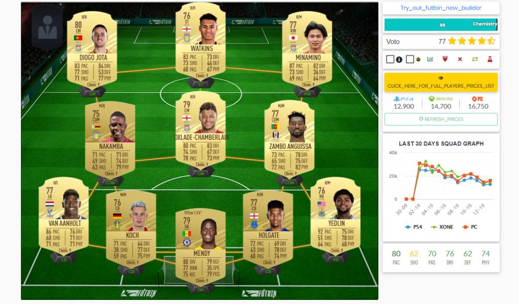 fifa 21 buggati premier league principale 1024x600 - FIFA 21 – FUT Ultimate Team, i giocatori più buggati della Premier League (BPL)