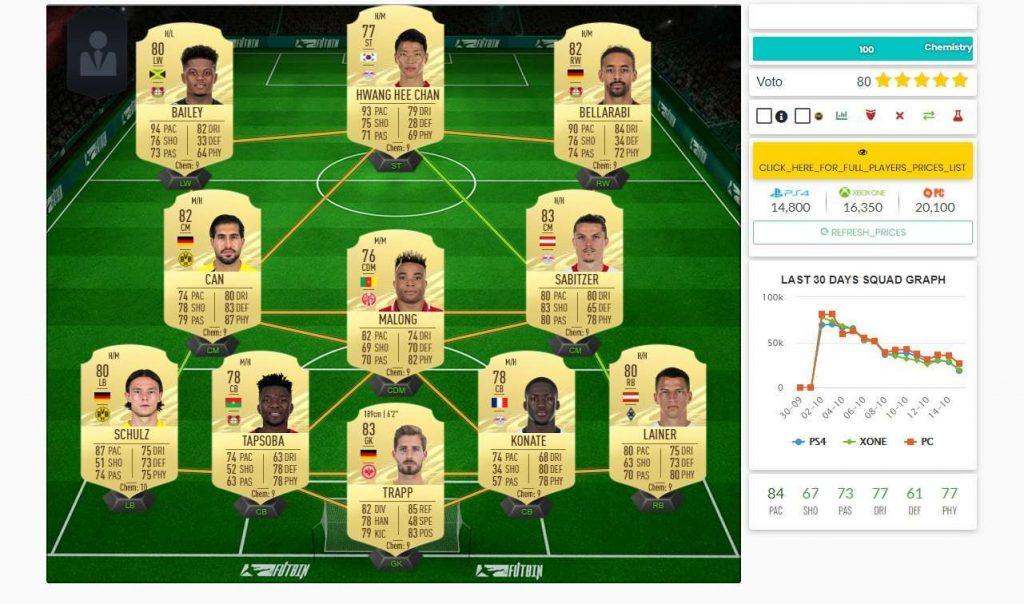 fifa 21 bundesliga buggata 1 1024x604 - FIFA 21 – FUT Ultimate Team, i giocatori più buggati della Bundesliga