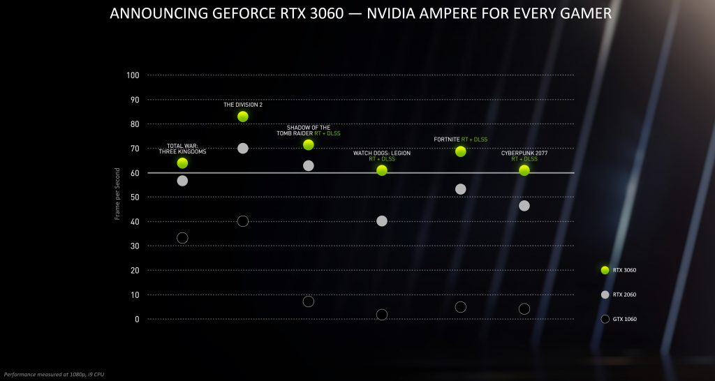 nvidia geforce rtx 3060 performance chart with title 1024x546 - Nvidia lancia le nuove RTX 3060 e le Gpu Mobile serie 3000